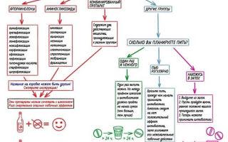 Алкоголь и Урсосан: совместимость веществ, последствия употребления, инструкция по применению
