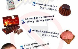 Степень опьянения в промилле — таблица алкогольного отравления, полезные рецепты и препараты для вывода алкоголя