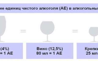 Смертельная доза алкоголя в промилле для человека: калькулятор для расчета