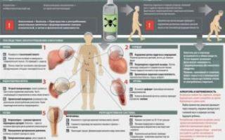 Алкогольная зависимость: последствия для организма, методы кодирования и ограничения к проведению