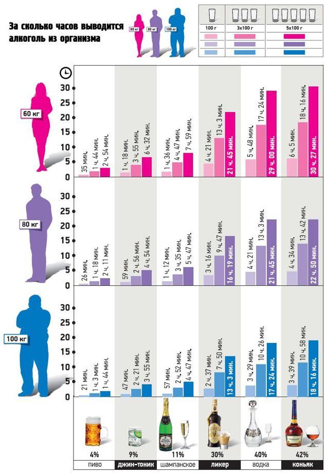 Степень опьянения в промилле — Таблица алкогольного опьянения, полезные рецепты и препараты для вывода алкоголя
