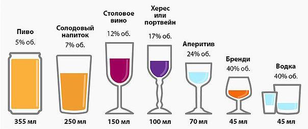 Трихопол и алкоголь — Совместимость и противопоказания, инструкция по применению с алкоголем, советы врачей