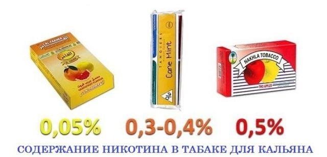 Со скольки лет можно курить кальян? Негативное влияние и законы