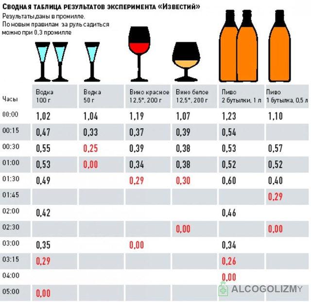 Что нейтрализует алкоголь в организме человека — ТОП 5 препаратов и рецептов для выведения алкоголя