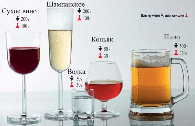 Сколько держится алкоголь в крови — Таблица времени алкоголя в организме, советы врачей