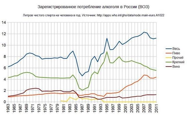 Алкоголизм — Статистика алкоголизма в России, употребление алкоголя