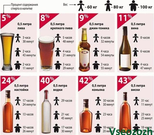 Сколько промилле в безалкогольном пиве — Допустимая норма и таблица содержания промилле в пиве