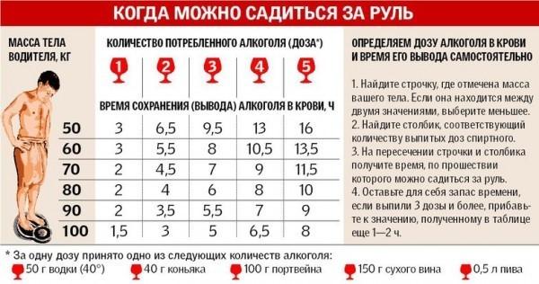 Таблица промилле алкоголя — Допустимая норма алкоголя за рулем в промилле, штрафы, советы специалистов