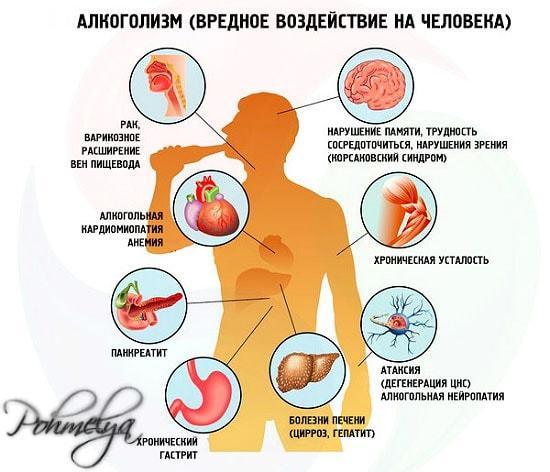 Алкоголь и кеторол: через сколько можно употреблять после спиртных напитков, полная инструкция