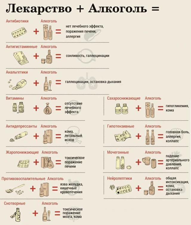Азитромицин и алкоголь — Инструкция и совместное употребление с алкоголем, советы врачей