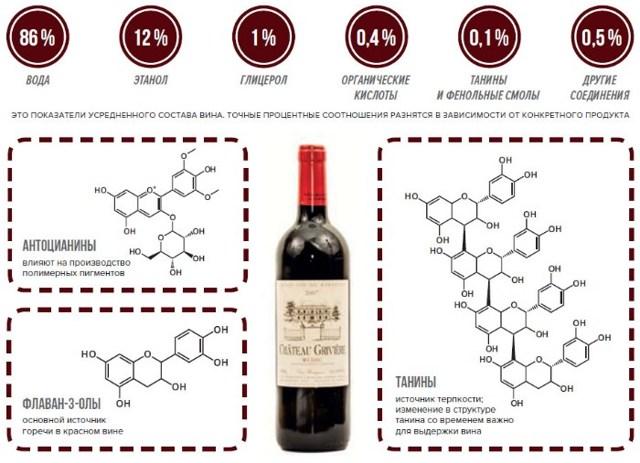 Как вино влияет на давление человека? Сердечно сосудистая система человека, мнение врачей