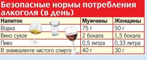 Как влияет алкоголь на свертываемость крови