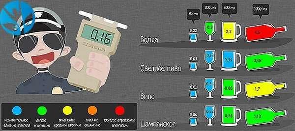 Таблица промилле алкоголя в крови и соответствующая степень опьянения, время выведения