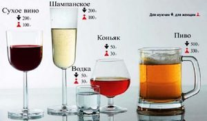 Как быстро опьянеть? Таблица алкогольных напитков и специальные игры