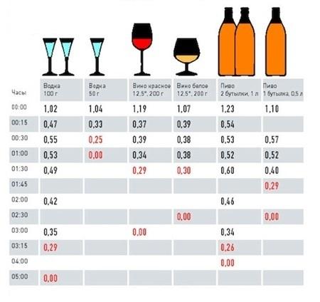Анализ крови на алкоголь — Расшифровка и показатели опьянения, правила сдачи, советы врачей