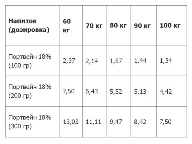 Сколько держится алкоголь в моче — Таблица вывода алкоголя, эффективные методы очищения, советы врачей