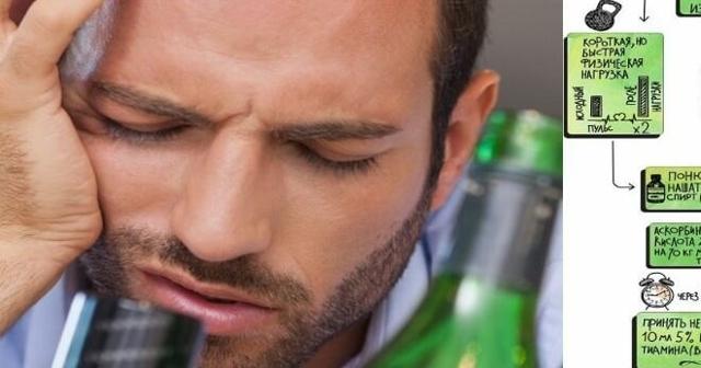 Как быстро отрезветь от алкоголя в домашних условиях — ТОП 5 методов для быстрого отрезвления, полезные рецепты