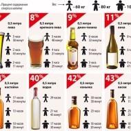 Скорость выведения алкоголя из организма — Алкогольный калькулятор и таблица вывода разных видов алкоголя из организма
