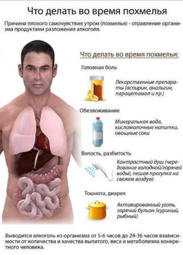 Что делать если перепил алкоголь — ТОП 3 метода лечения похмельного синдрома, полезные препараты и рецепты