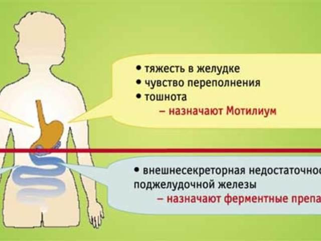 Мотилиум суспензия. Инструкция по применению для детей. Цена, отзывы, аналоги