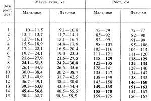 Особенности соотношения роста и веса у подростков