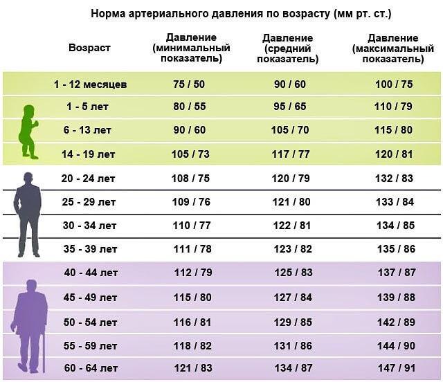 Давление у взрослого человека таблица по возрастам