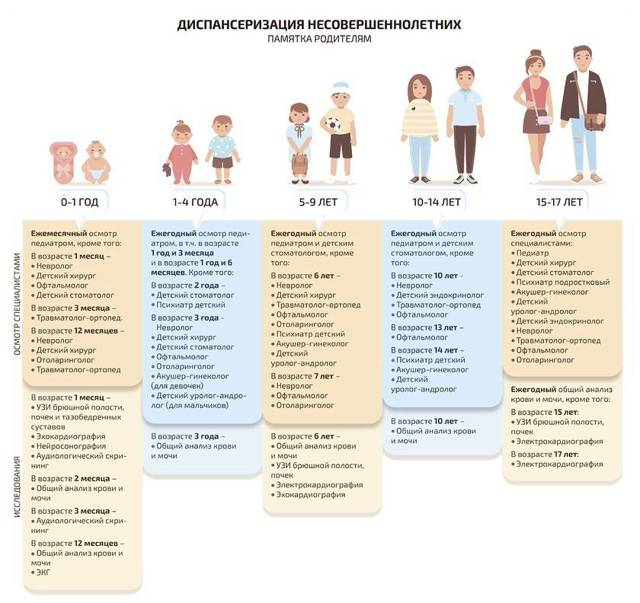 Диспансеризация. Что в нее входит, какие года рождения попадают, обследование взрослого населения, детей, подростков, госслужащих. Врачи и анализы, как пройти в поликлинике по месту жительства