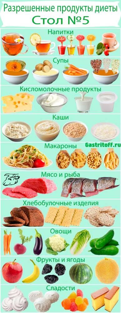 диета при гастрите желудка меню стол 1 на неделю в домашних условиях